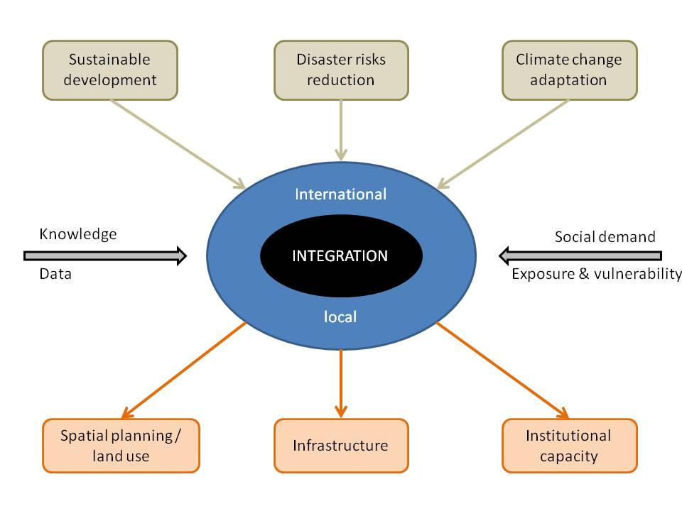 the strategies for disaster risk reduction in nepal Shambhu prasad marasini 2008 disaster risk reduction management in nepal | 4 country profile: introduction nepal is a youngest republic country in the world.